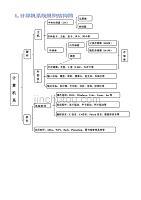 计算机系统的组织结构图