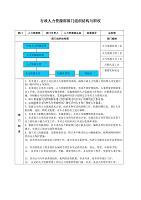 行政人力资源部部门组织结构与职权