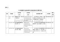 10项通信行业标准外文版名称及主要内容