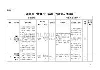 企业最新质量月活动工作计划及考核表(精编)