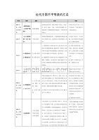 附錄04-中國近代簽訂的不平等條約匯總