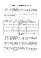 附錄03 中國近現代史的基本線索