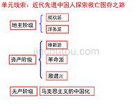 近代先進中國人探索救亡圖存之路資料