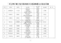 海南三亞市環境衛生責任片區領導包點和掛鉤單位分工表