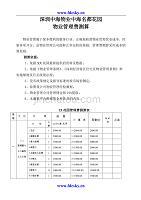 深圳中海物业中海名都花园物业管理费测算