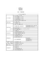 高标准农田建设项目划分表