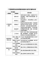 广西新型研发机构奖励性财政补助评价指标体系