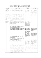 副立井提升机司机作业规范(TKD-PC电控)