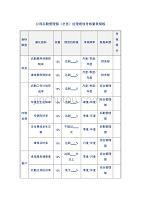 公司后勤管理部(总务)经理绩效考核量表模板