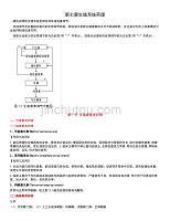 第七章 生殖系統藥理