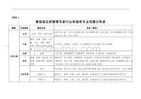 青海省應急管理專家行業領域和專業范圍分類表
