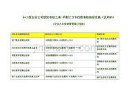 中小型企業公司績效考核工具-平衡計分卡四維考核指標全集(說明書)