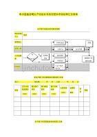 中小企業公司生產班組長考核流程和考核結果匯總表單