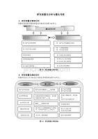 研发部量化分析与量化考核范例