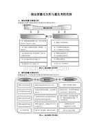 储运部量化分析与量化考核范例
