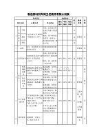 制造部針劑車間主任績效考核計劃表范例【醫藥化工公司】