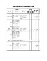 質量部質檢科進料QA績效考核計劃表范例【醫藥化工公司】