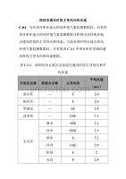 深圳市通风时段主导风向和风速