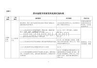 贵州省数字档案馆系统测试指标表