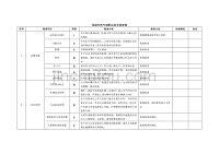 壓縮天然氣儲配站安全檢查表