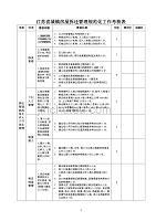 江苏省城镇房屋拆迁管理规范化工作考核表 范本