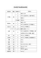 企业劳动防护用品配备标准表