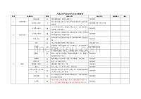 壓縮天然氣瓶組供氣站安全檢查表
