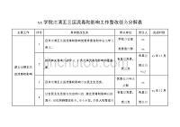 xx学院肃清王三运流毒和影响工作整改任务分解表
