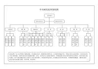中央厨房组织架构图