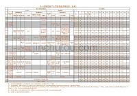 优秀民营中小型集团地产公司宽带薪资等级表(经典)