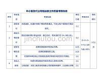 中小型货代公司陆运部工作质量考核标准