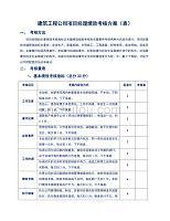 建筑工程公司项目经理绩效考核方案(表)