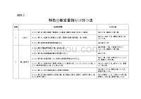 山东省高等职业院校专业(群)发展水平考核特色创新定量指标评分办法.doc