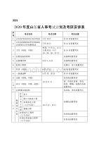 2020年度山东省人事考试计划及考区安排表