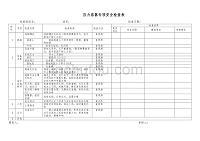 壓力容器專項安全檢查表