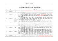 党的历届全国代表大会召开时间及内容(2020年8月).doc