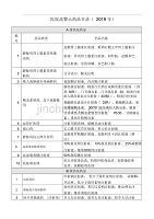 高警示药品分类目录