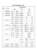 专业技术职务一览表
