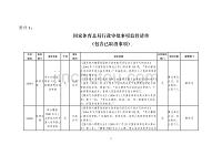 Supervision list of administrative examination and approval matters of the State General Administration of Sport (including cancelled matters)