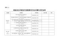 湖南省水利建设市场勘察单位标后履约评价标准