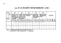 xxxx年XX单位领导干部年度考核测评表(正职)