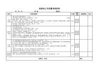 抢救室工作质量考核标准【三级医院标准】