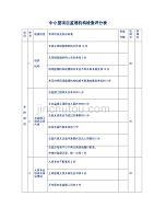 中小型项目监理机构检查评分表