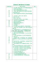 连锁药店人事经理岗位工作流程表