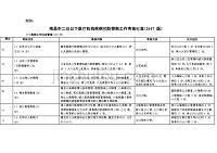 疾病預防控制自評表.doc