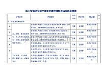 中小型集團公司二級單位績效目標評估標準參照表