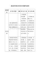 重癥醫學科重點科室診療質量評估細則